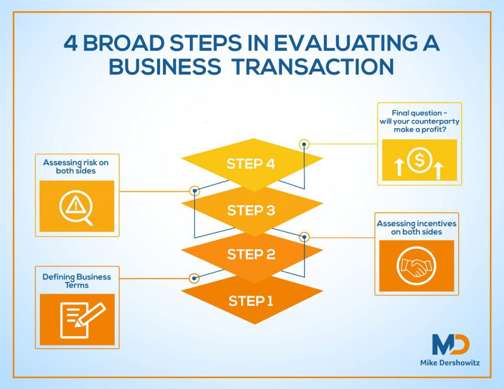 4 Broad Steps in Evaluating a Transaction