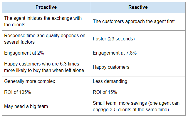 Proactive vs Reactive Web Chat Support