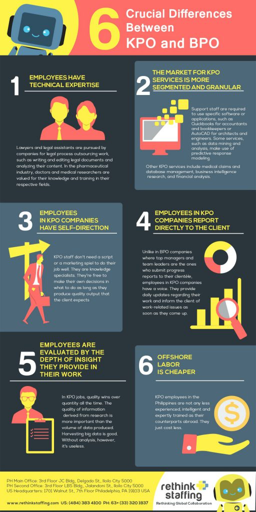 Six Crucial Differences Between KPO and BPO - Outsourcing Infographic