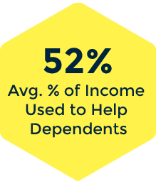 Impact Sourcing - Income used to help dependents