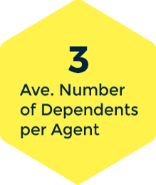 Impact Sourcing - Average Number of Dependents per Agent