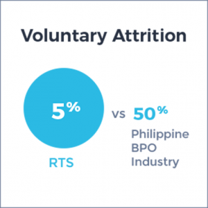 Voluntary Attrition