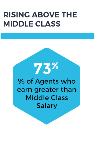 step 4 - Rising Above the Middle Class