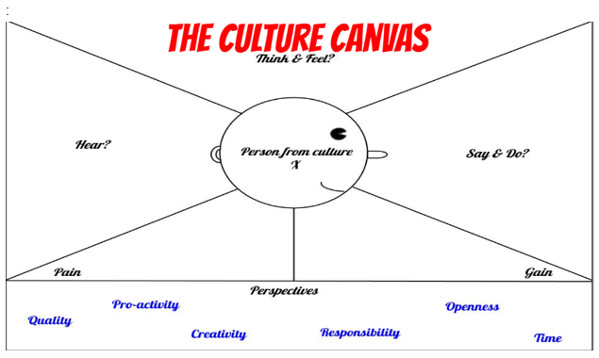 conflicts stemming from cultural differences can be overcome through the cultural canvas