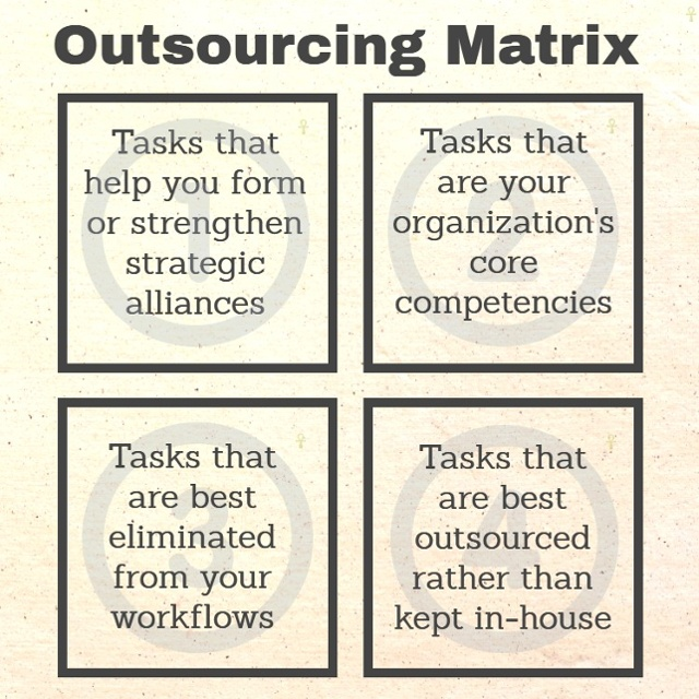 Outsourcing Decision-Making Matrix